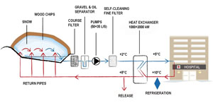 The diagram shows the design of the district cooling system at Sundsvall Hospital. CLICK FOR A LARGER IMAGE
