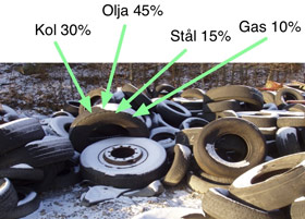 Revolutionizing the rubber tire recycling industry - Advantage