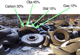 Revolutionizing the rubber tire recycling industry